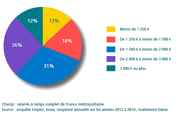 Répartition du salariat en France